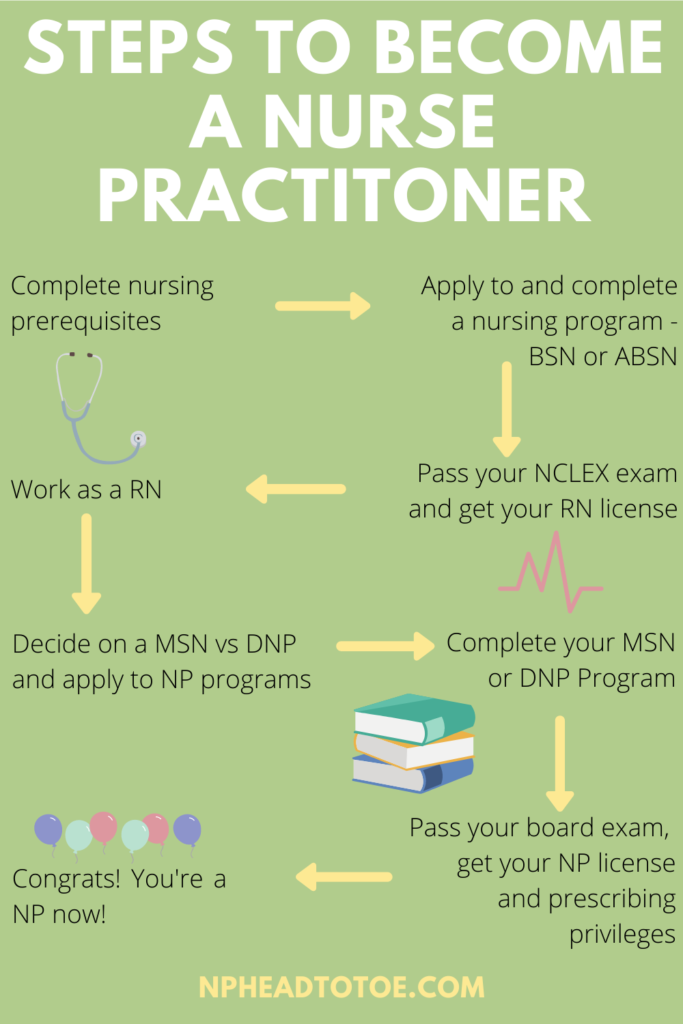 How Long Does it Take to Become a Nurse Practitioner? - NP ...